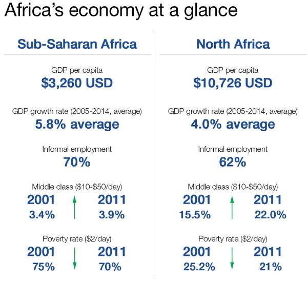 Africas-greatest-economic-opportunity-trading-with-itself
