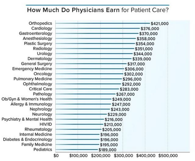 Heres-how-much-money-doctors-actually-make
