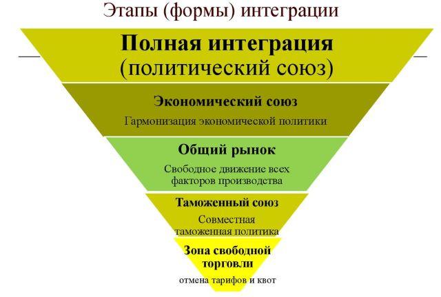 Formy-mezhdunarodnoj-jekonomicheskoj-integracii
