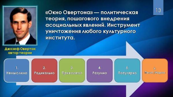 Okno-Overtona-politicheskaja-teorija-poshagovogo-vnedrenija-associalnyh-javlenij