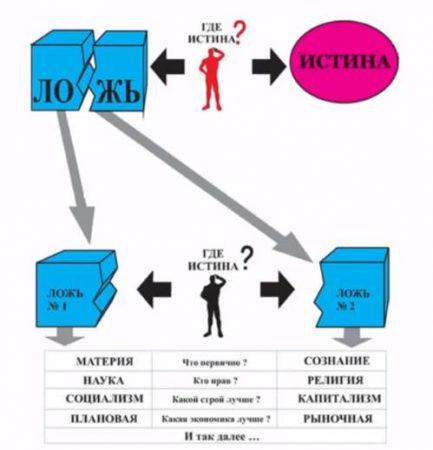 Shema-manipulirovanija-obshhestvennym-mneniem-obshhestvennym-soznaniem