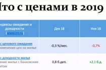 Рынок недвижимости Москвы. Недвижимость в 2019-2020 годах