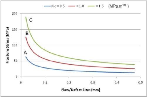 defekt-ili-razmer-treshhiny-30-mkm-polimery-A-B-i-C