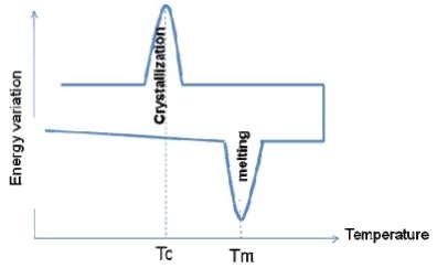 Perekristallizacija-uvelichivaet-slozhnost-polimerov